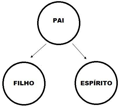 Figura 3 — Santíssima Trindade, segundo a visão ortodoxa.