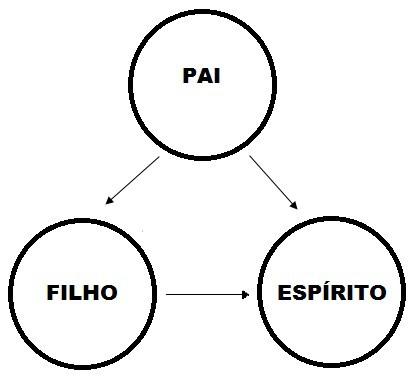 Figura 4 — Santíssima Trindade, segundo o catolicismo (garante a união consubstancial das três Pessoas divinas).